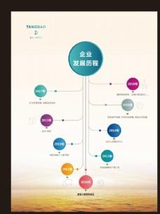 企业发展历程