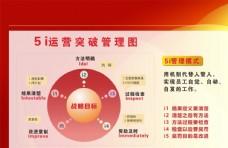 5i管理图